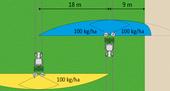 Распределение по краю поля (настройка с ориента-цией на рентабельность)